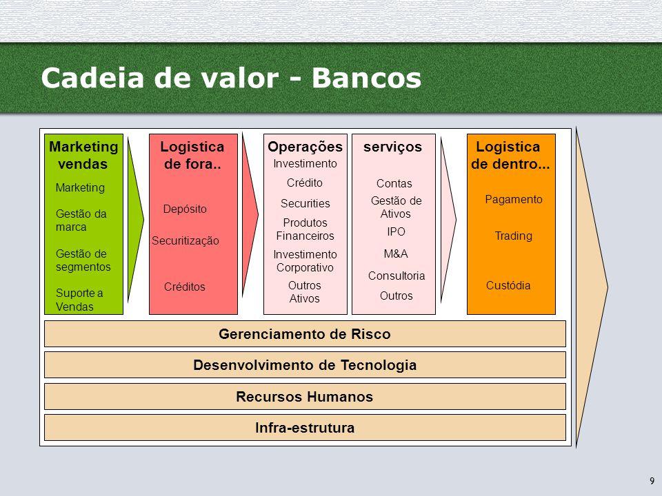 Cadeia de valor - Bancos