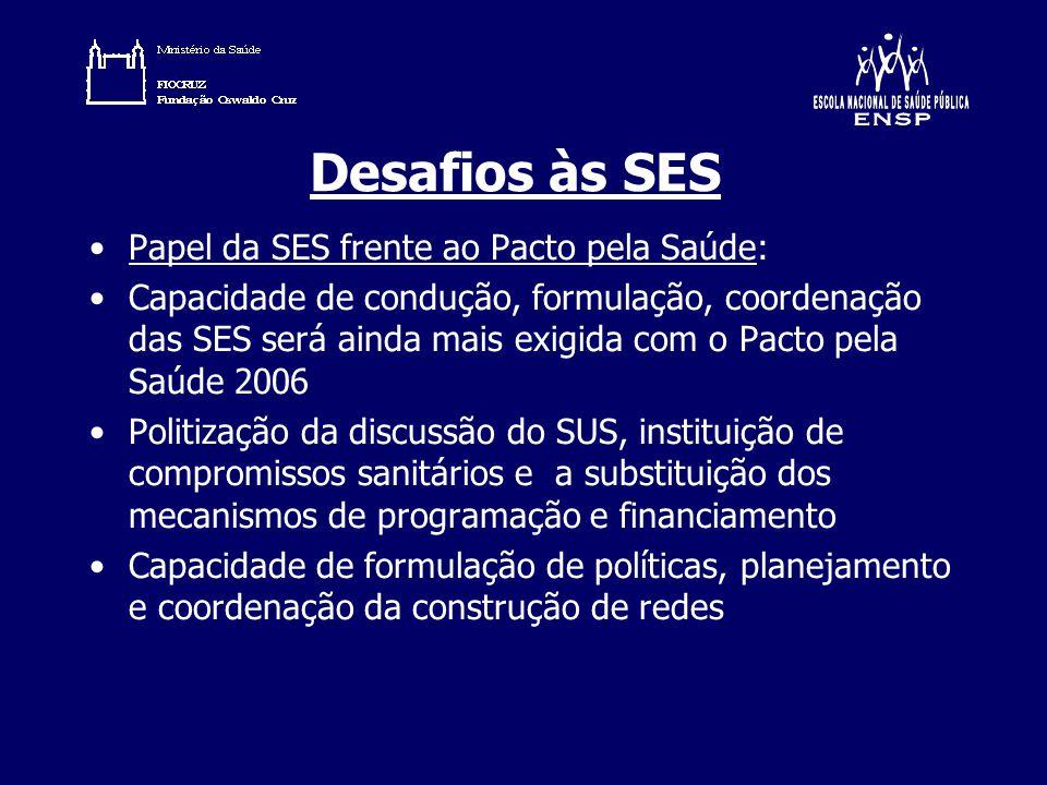 Desafios às SES Papel da SES frente ao Pacto pela Saúde: