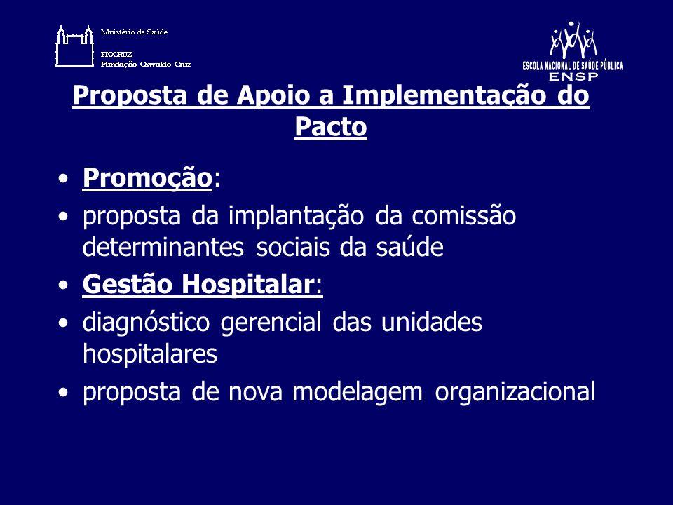 Proposta de Apoio a Implementação do Pacto
