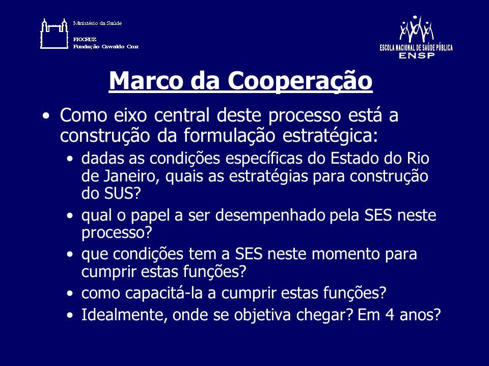 Marco da Cooperação Como eixo central deste processo está a construção da formulação estratégica: