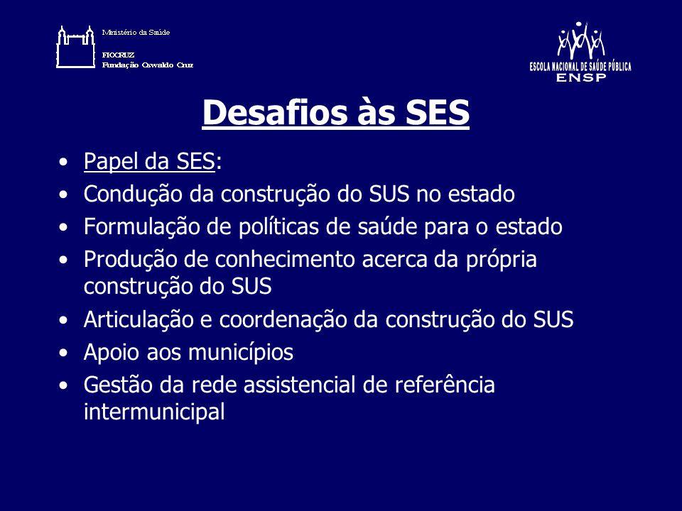 Desafios às SES Papel da SES: Condução da construção do SUS no estado