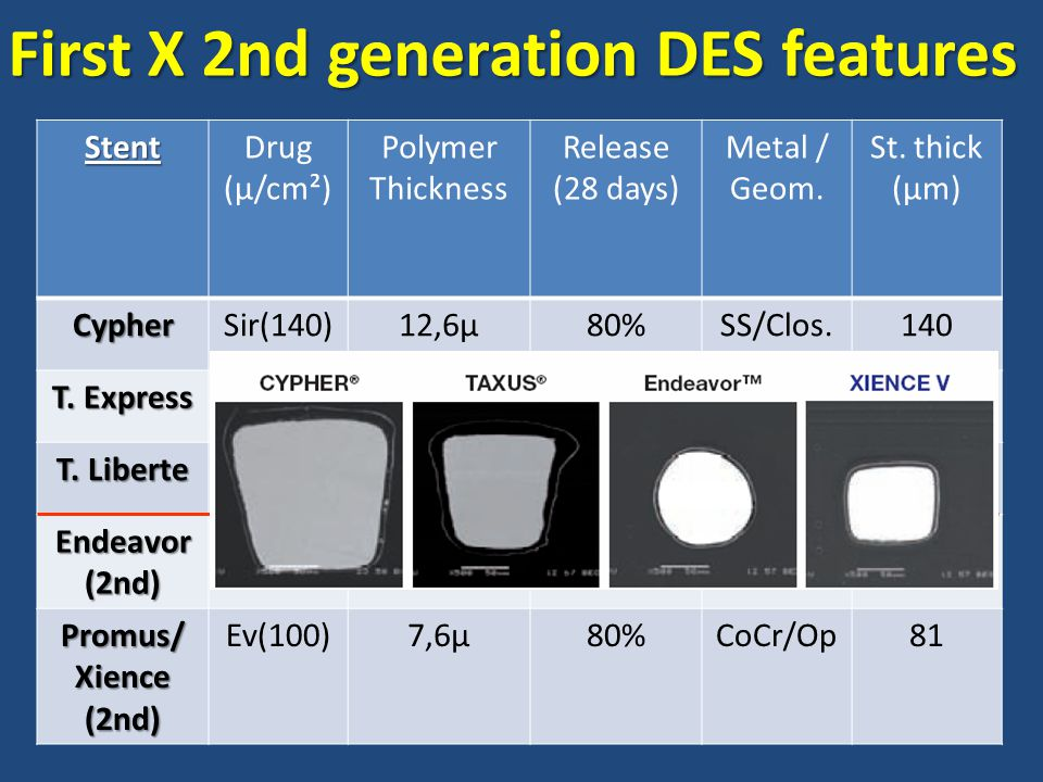 First X 2nd generation DES features