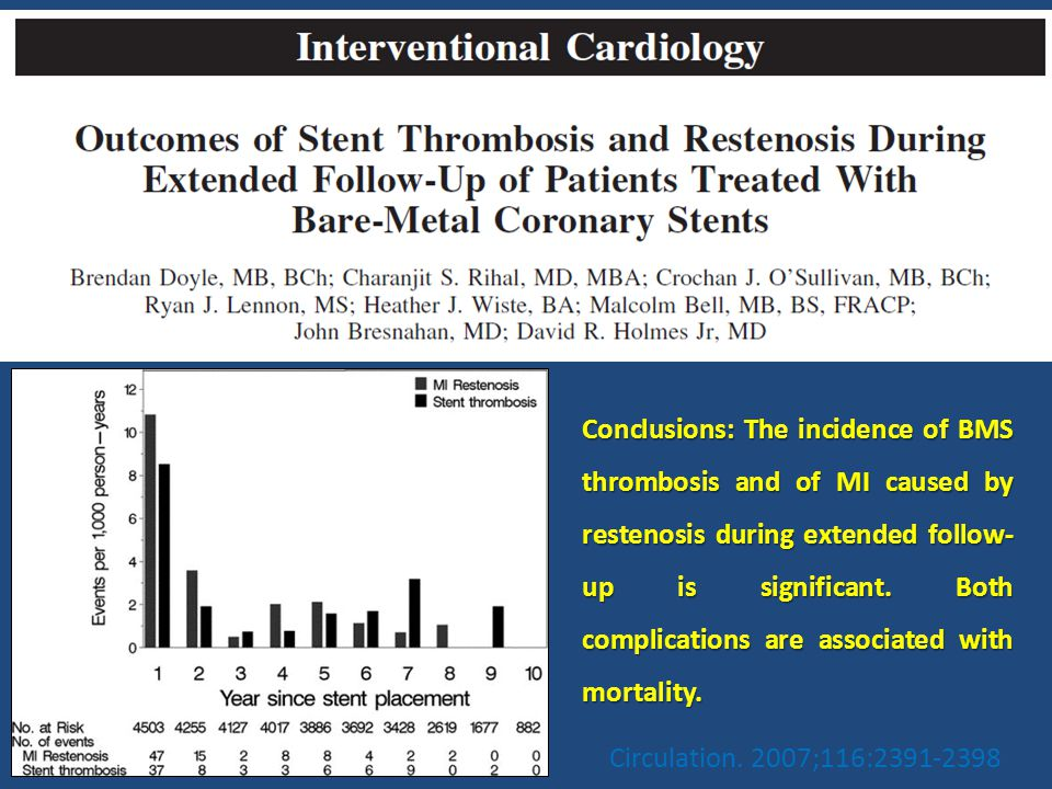 Conclusions: The incidence of BMS thrombosis and of MI caused by restenosis during extended follow-up is significant. Both complications are associated with mortality.