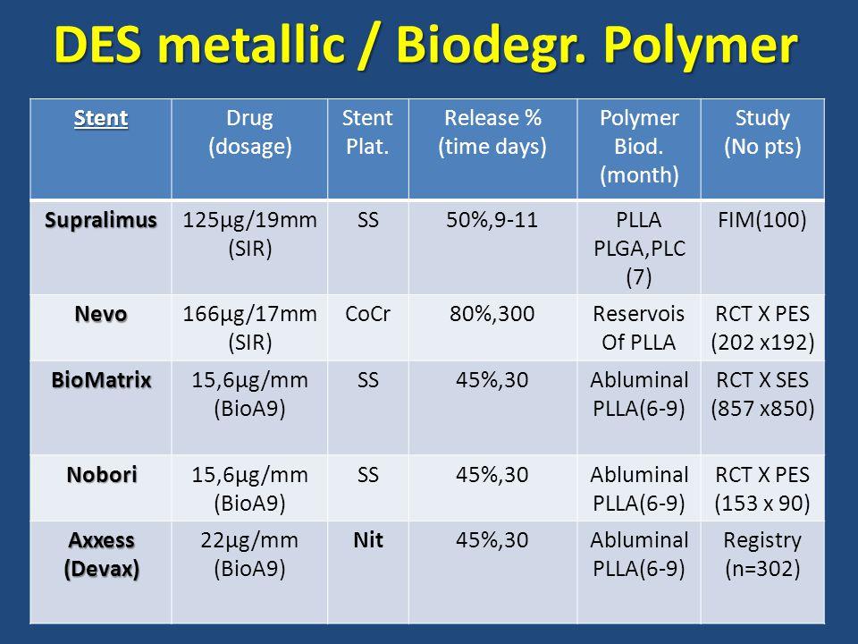 DES metallic / Biodegr. Polymer