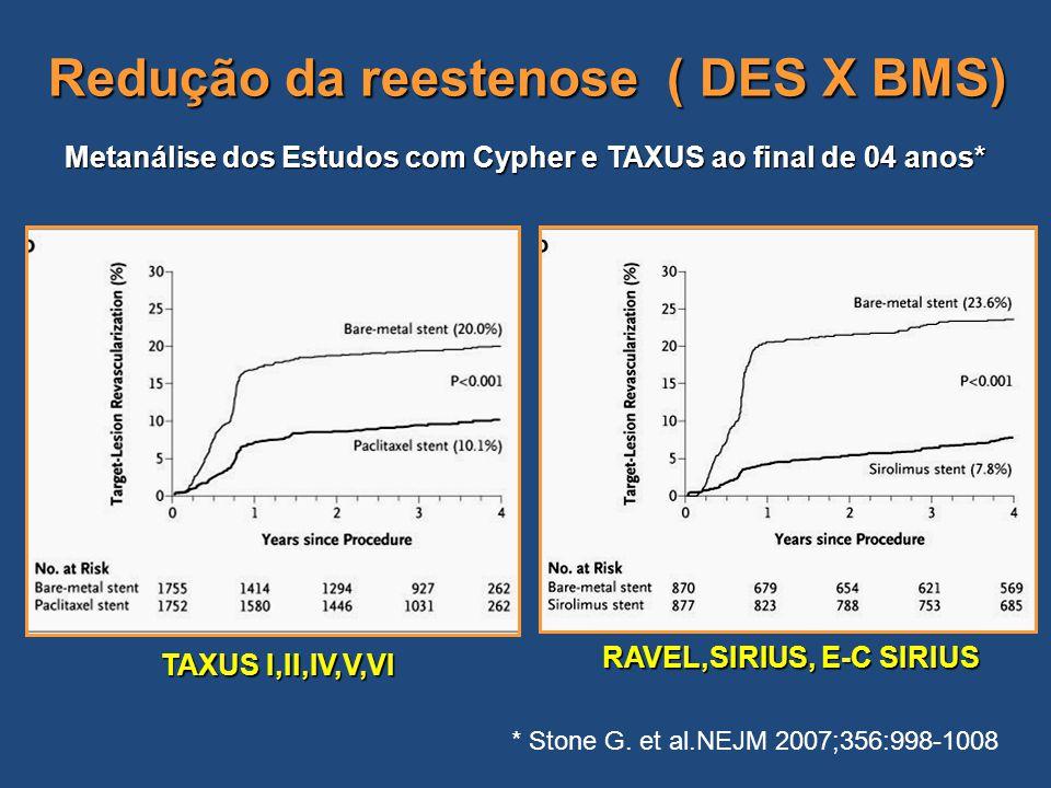 Redução da reestenose ( DES X BMS)