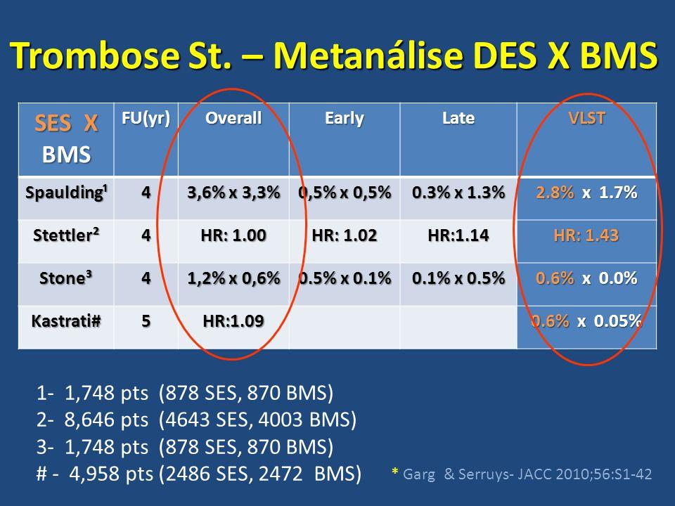 Trombose St. – Metanálise DES X BMS