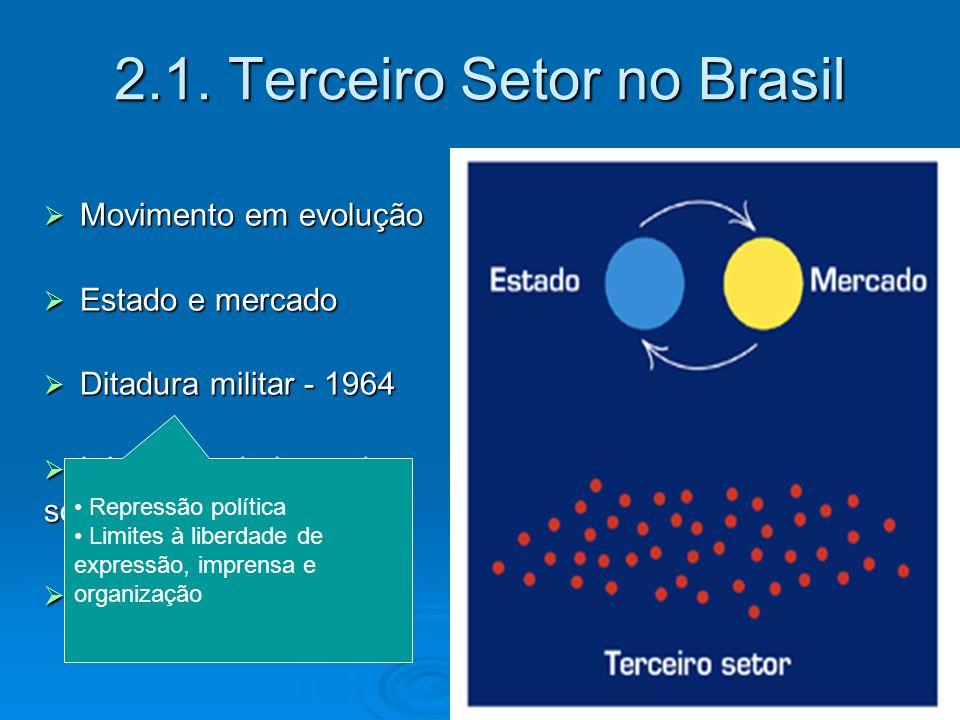 2.1. Terceiro Setor no Brasil