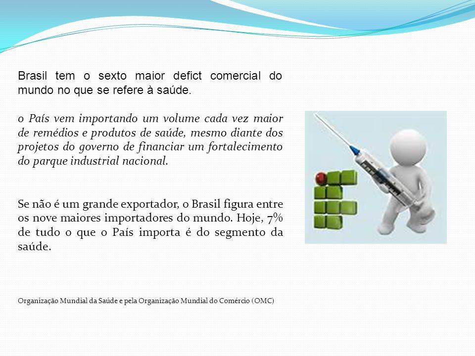 Brasil tem o sexto maior defict comercial do mundo no que se refere à saúde.