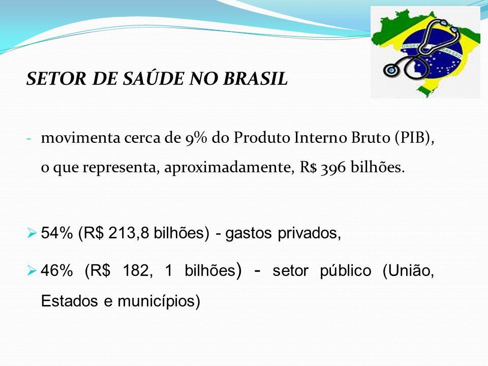 SETOR DE SAÚDE NO BRASIL