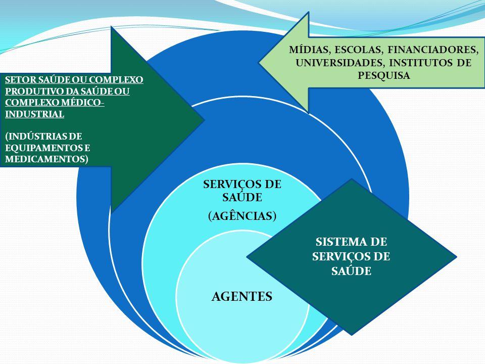 AGENTES SERVIÇOS DE SAÚDE (AGÊNCIAS) SISTEMA DE SERVIÇOS DE SAÚDE