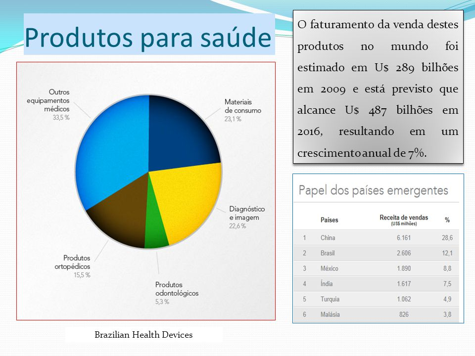 Brazilian Health Devices