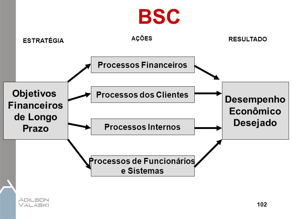 BSC Objetivos Financeiros de Longo Prazo Desempenho Econômico Desejado