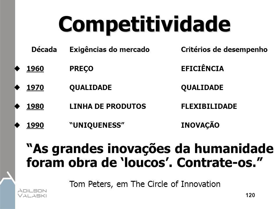 Competitividade Década Exigências do mercado Critérios de desempenho. 1960 PREÇO EFICIÊNCIA. 1970 QUALIDADE QUALIDADE.