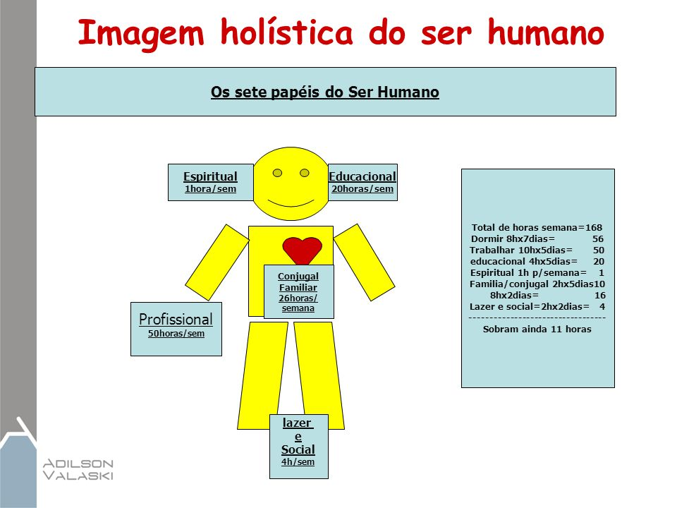 Imagem holística do ser humano