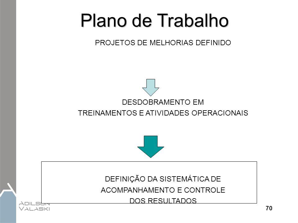 Plano de Trabalho PROJETOS DE MELHORIAS DEFINIDO DESDOBRAMENTO EM