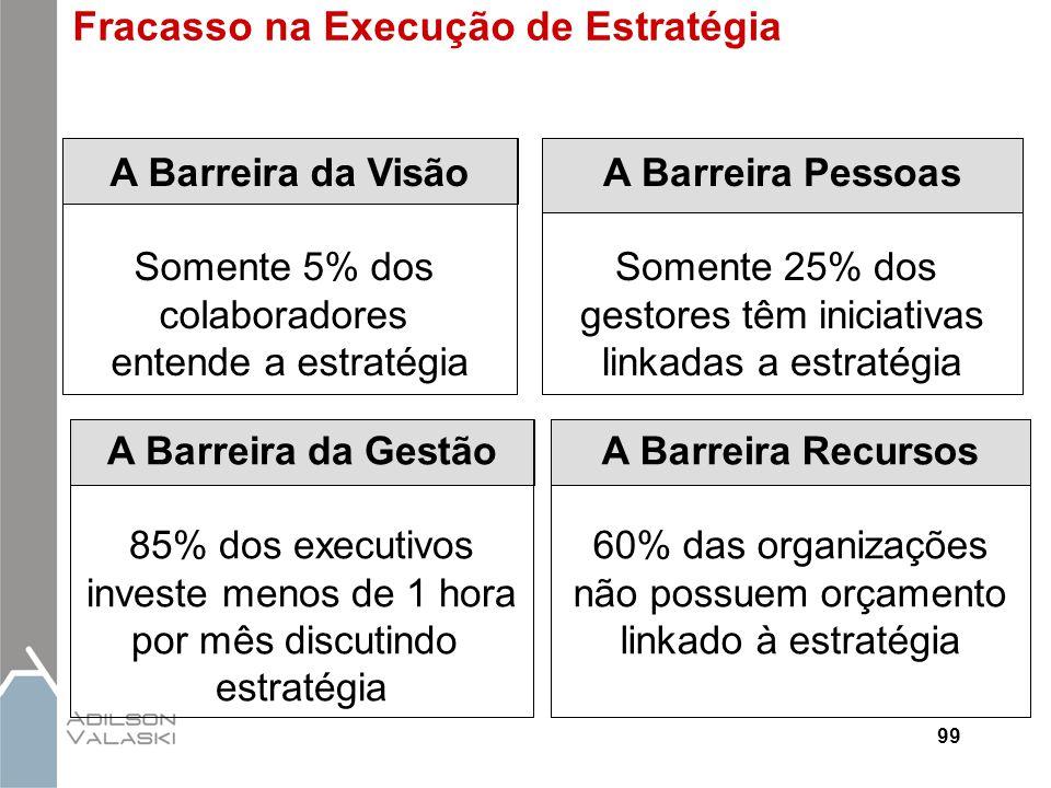 A Barreira da Visão Somente 5% dos colaboradores entende a estratégia