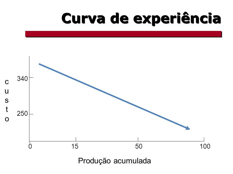 Curva de experiência 340 custo 250 15 50 100 Produção acumulada