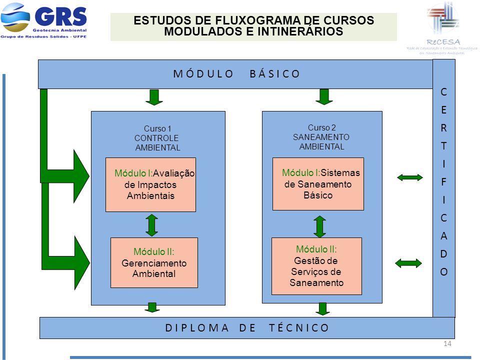 ESTUDOS DE FLUXOGRAMA DE CURSOS MODULADOS E INTINERÁRIOS