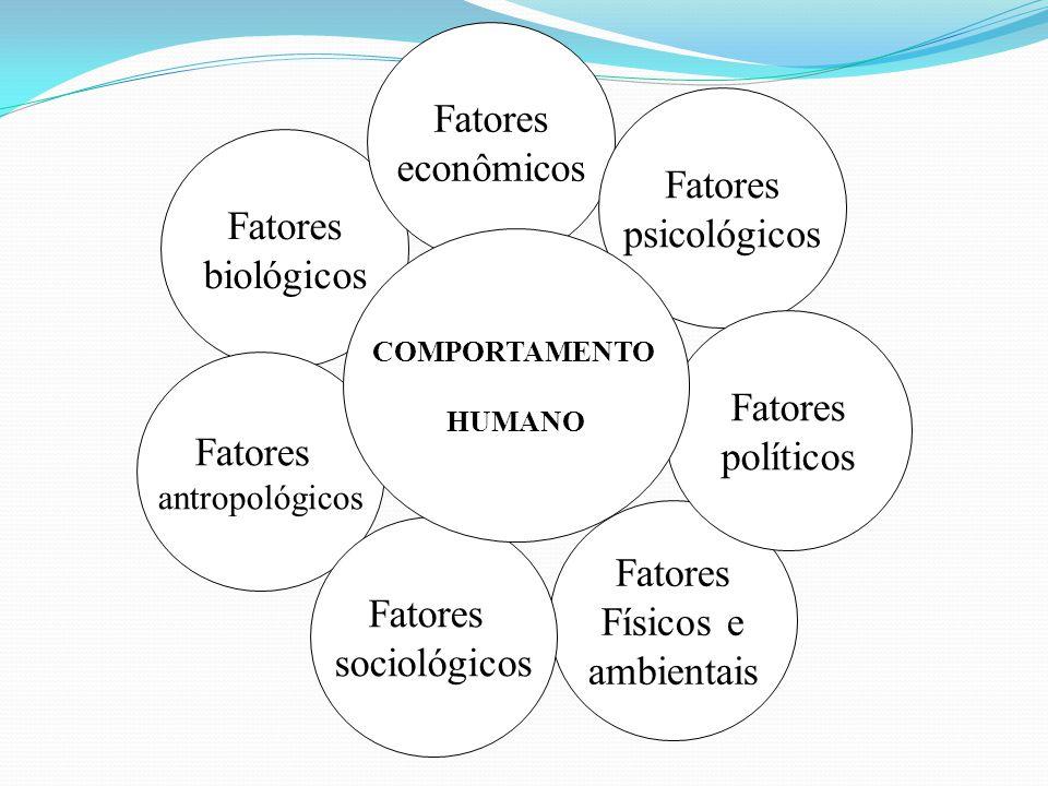 Fatores econômicos Fatores psicológicos Fatores biológicos Fatores