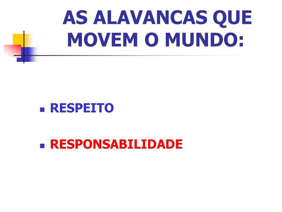 AS ALAVANCAS QUE MOVEM O MUNDO: