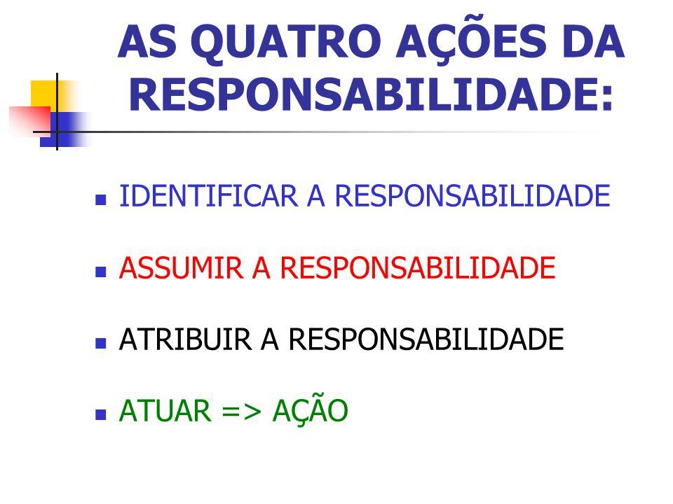 AS QUATRO AÇÕES DA RESPONSABILIDADE: