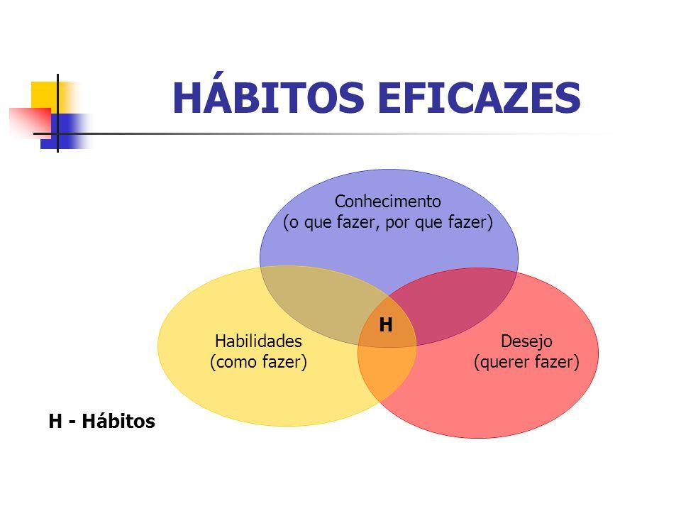 HÁBITOS EFICAZES H H - Hábitos