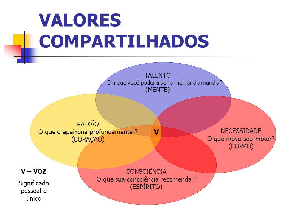 VALORES COMPARTILHADOS