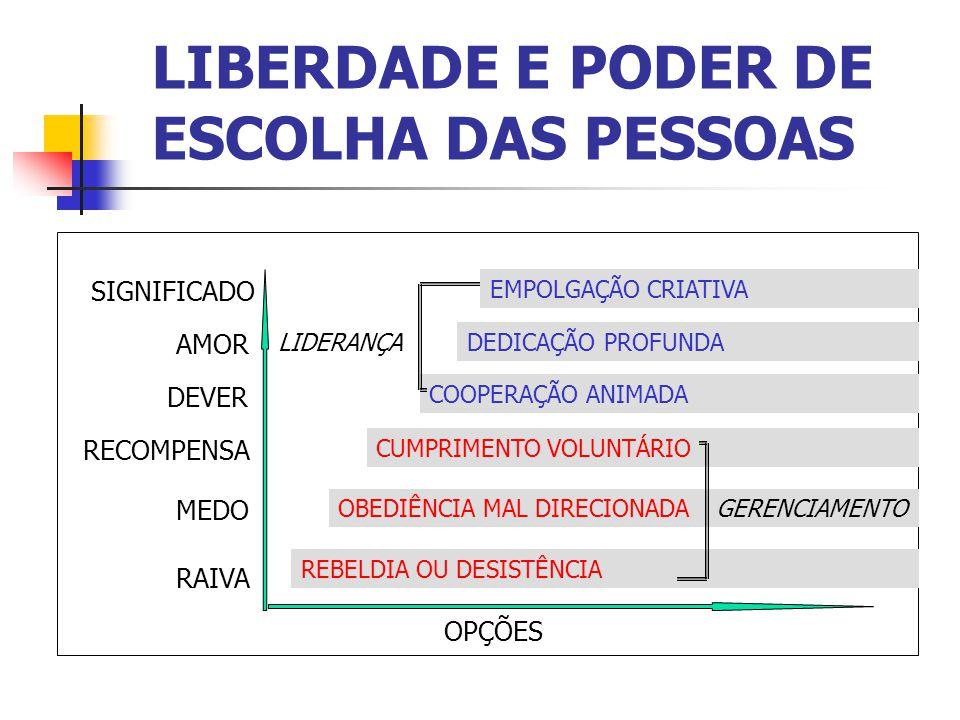 LIBERDADE E PODER DE ESCOLHA DAS PESSOAS