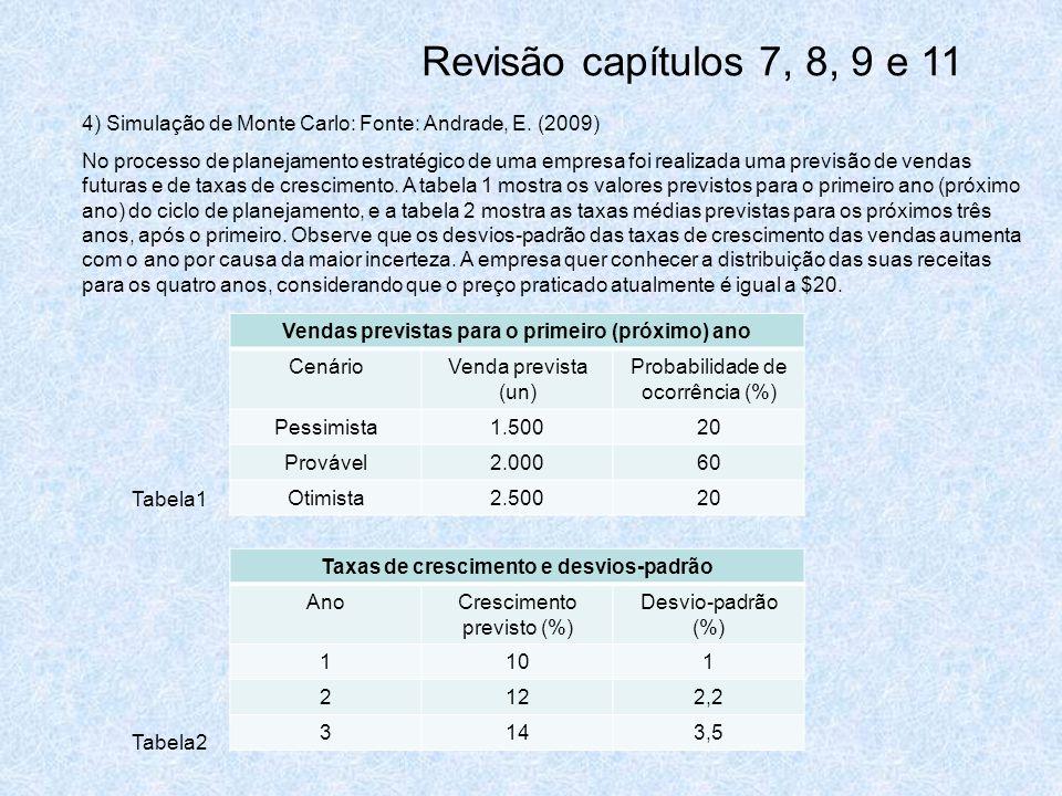 Revisão capítulos 7, 8, 9 e 11 4) Simulação de Monte Carlo: Fonte: Andrade, E. (2009)
