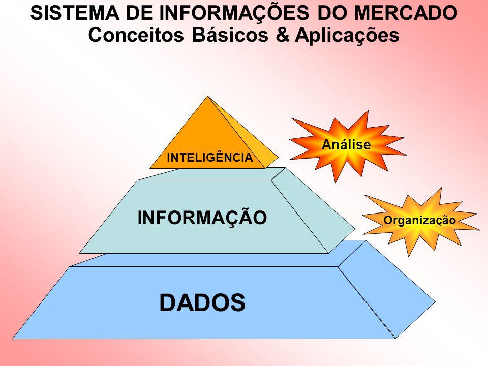 SISTEMA DE INFORMAÇÕES DO MERCADO Conceitos Básicos & Aplicações