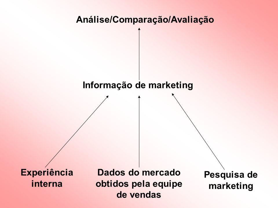 Dados do mercado obtidos pela equipe de vendas