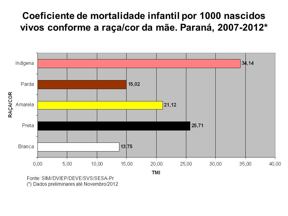 Coeficiente de mortalidade infantil por 1000 nascidos vivos conforme a raça/cor da mãe. Paraná, 2007-2012*