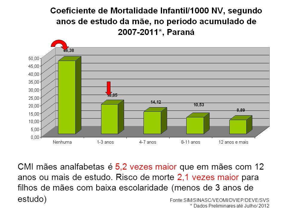 CMI mães analfabetas é 5,2 vezes maior que em mães com 12 anos ou mais de estudo. Risco de morte 2,1 vezes maior para filhos de mães com baixa escolaridade (menos de 3 anos de estudo)