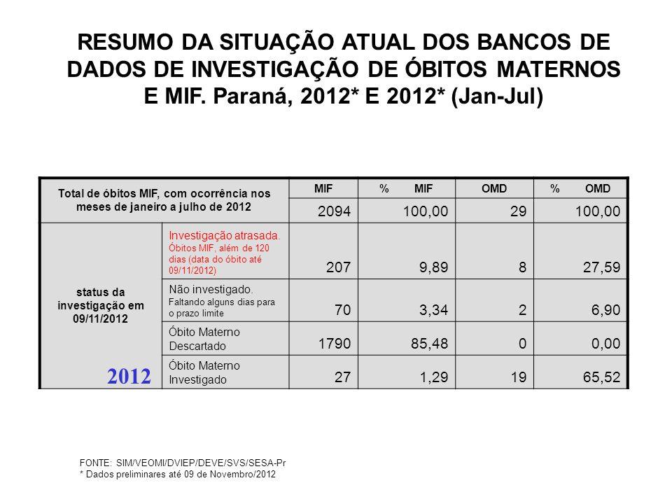 status da investigação em 09/11/2012