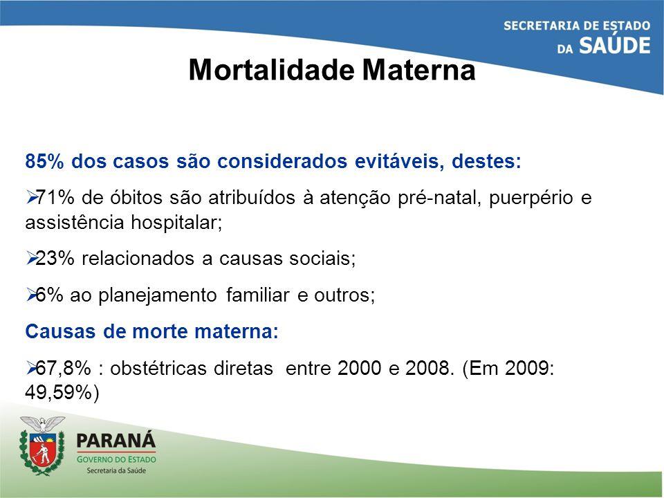 Mortalidade Materna 85% dos casos são considerados evitáveis, destes: