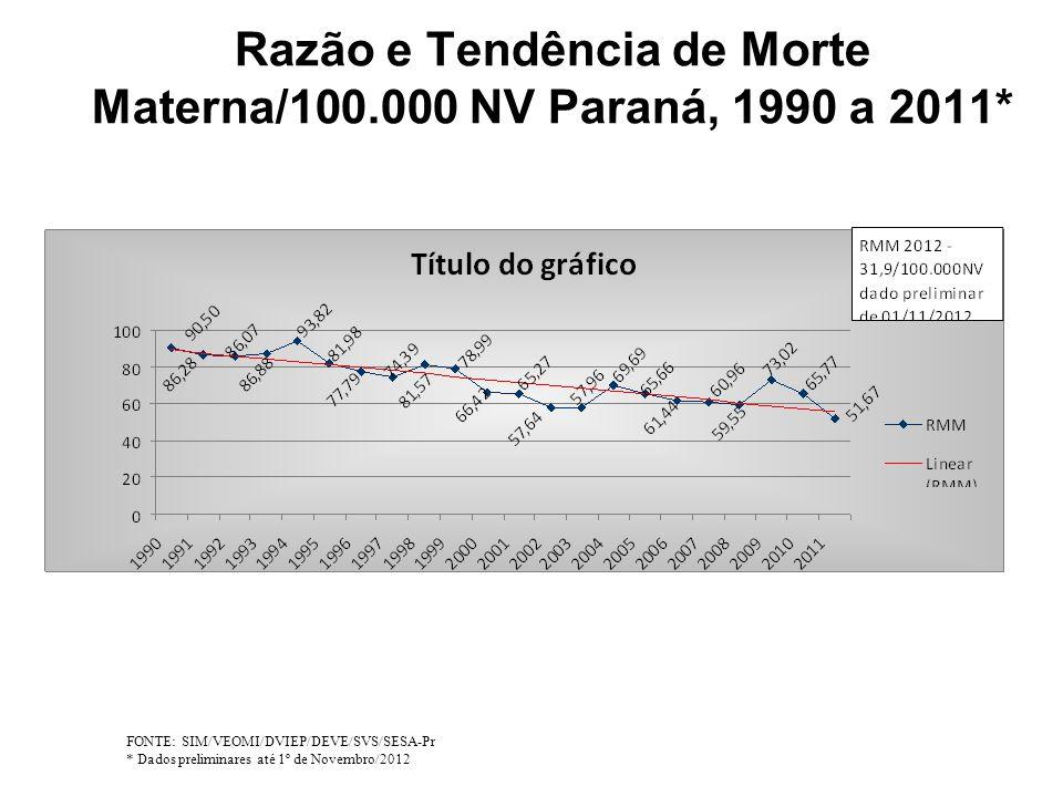 Razão e Tendência de Morte Materna/100.000 NV Paraná, 1990 a 2011*