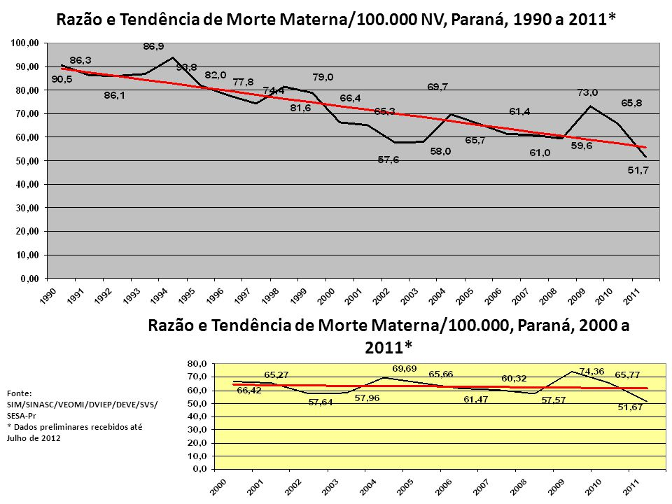 Razão e Tendência de Morte Materna/100.000 NV, Paraná, 1990 a 2011*