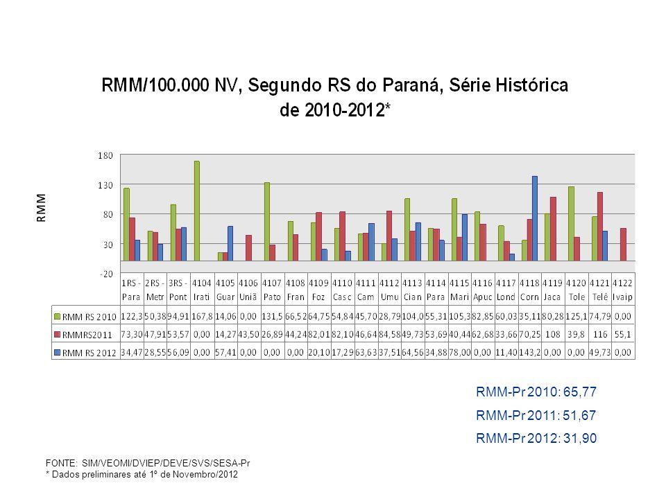 RMM-Pr 2010: 65,77 RMM-Pr 2011: 51,67 RMM-Pr 2012: 31,90