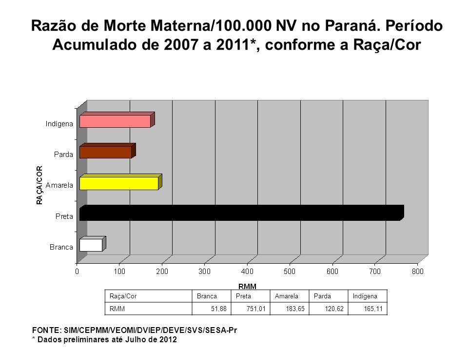 Razão de Morte Materna/100.000 NV no Paraná. Período