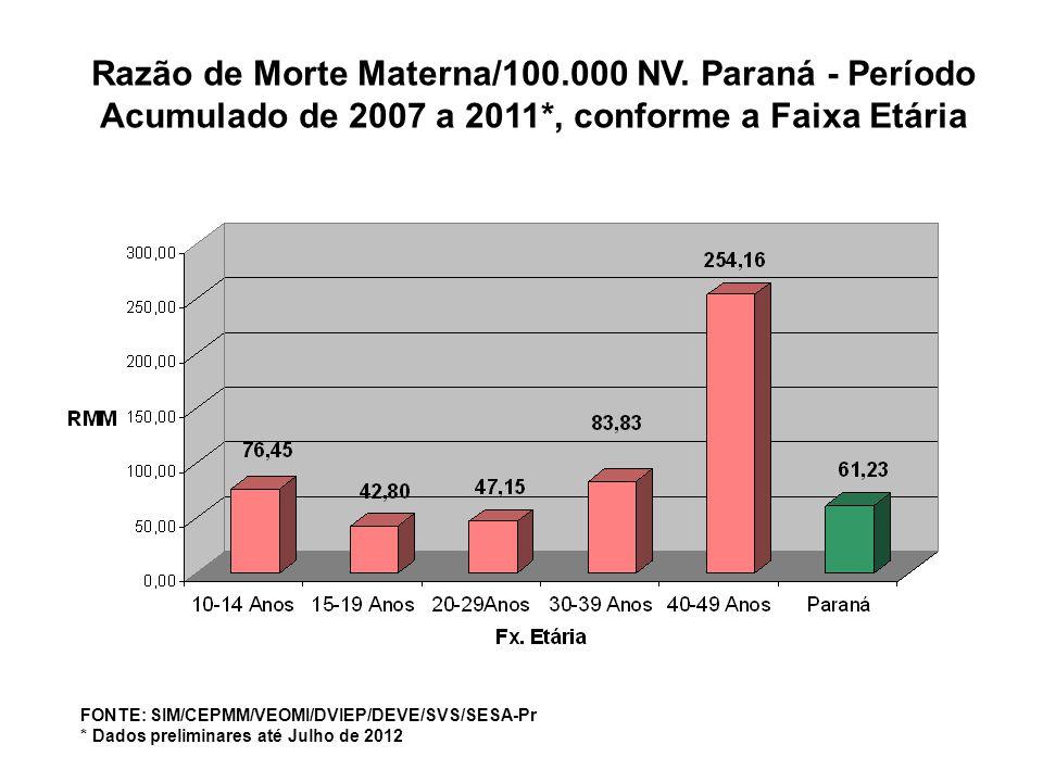 Razão de Morte Materna/100.000 NV. Paraná - Período