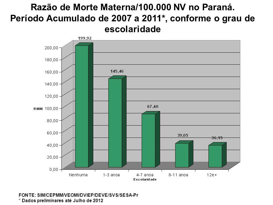 Razão de Morte Materna/100.000 NV no Paraná.