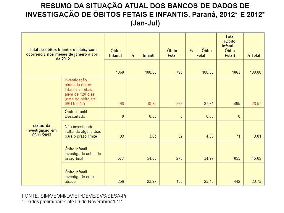 RESUMO DA SITUAÇÃO ATUAL DOS BANCOS DE DADOS DE INVESTIGAÇÃO DE ÓBITOS FETAIS E INFANTIS. Paraná, 2012* E 2012* (Jan-Jul)