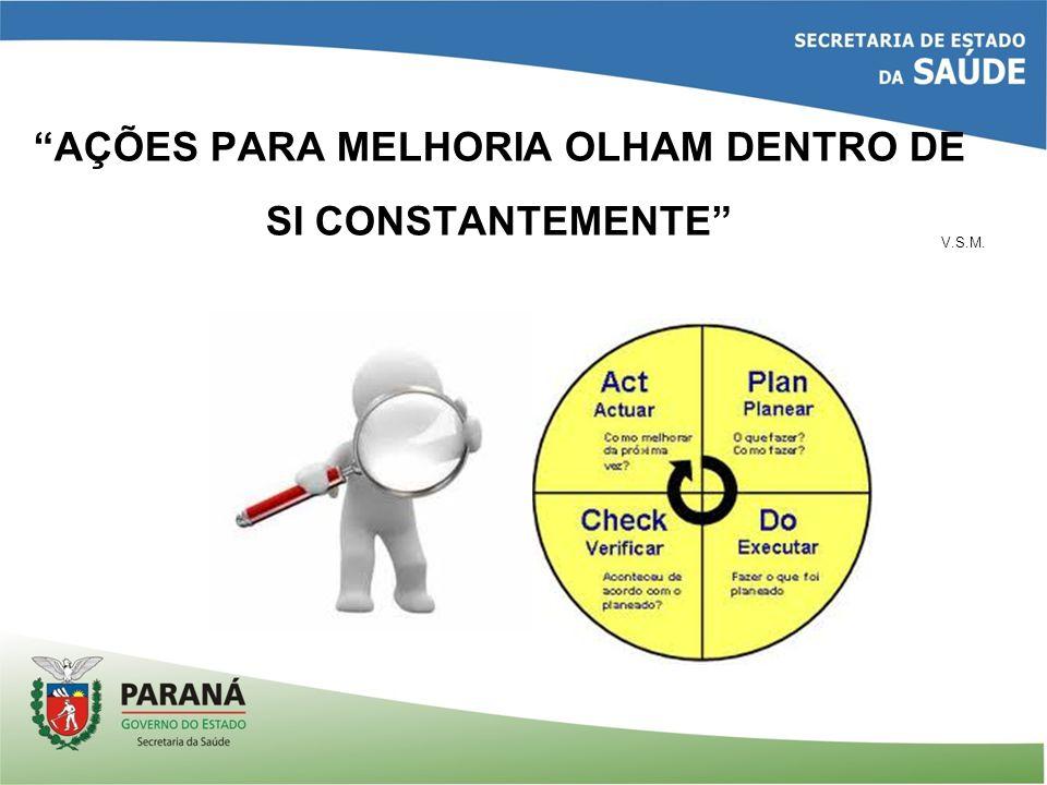 AÇÕES PARA MELHORIA OLHAM DENTRO DE SI CONSTANTEMENTE