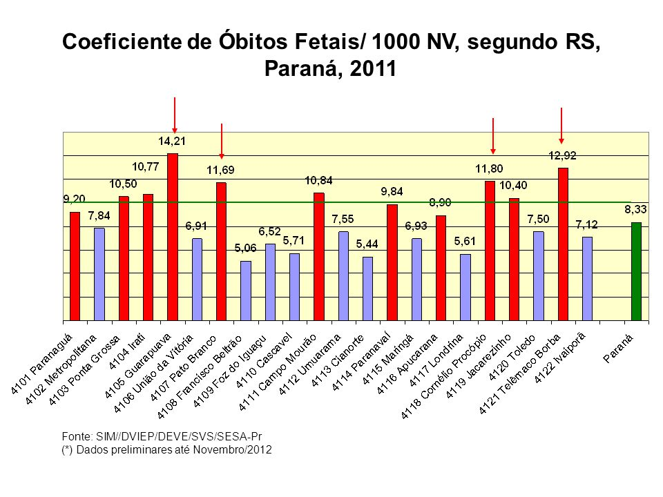 Coeficiente de Óbitos Fetais/ 1000 NV, segundo RS, Paraná, 2011