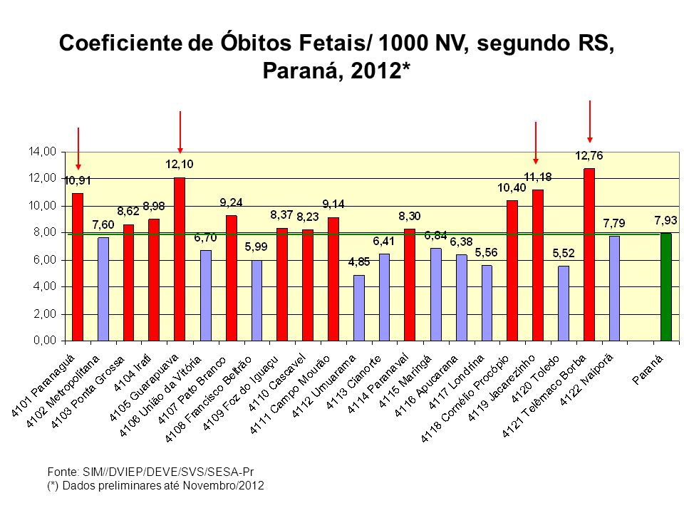 Coeficiente de Óbitos Fetais/ 1000 NV, segundo RS, Paraná, 2012*