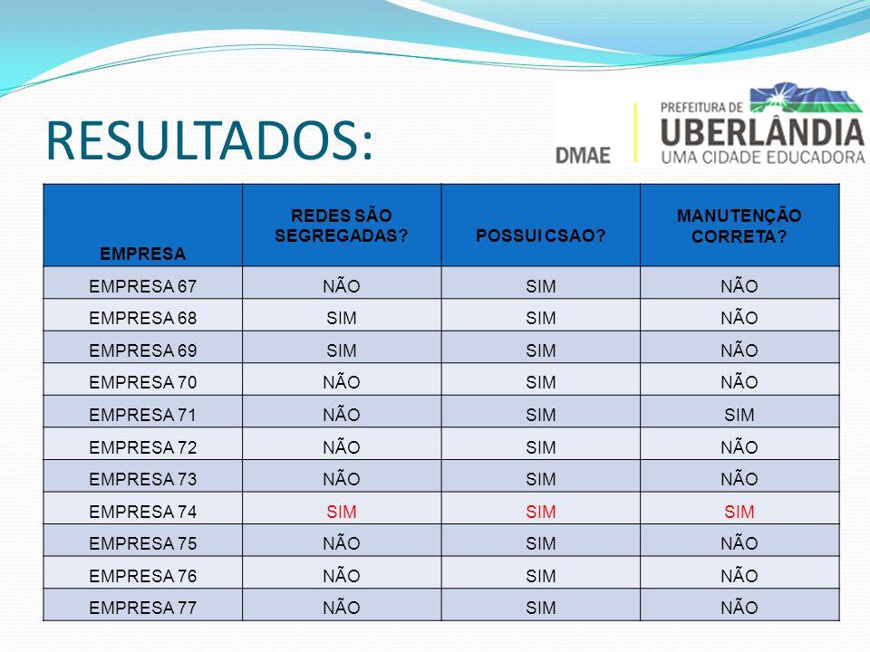 RESULTADOS: EMPRESA REDES SÃO SEGREGADAS POSSUI CSAO