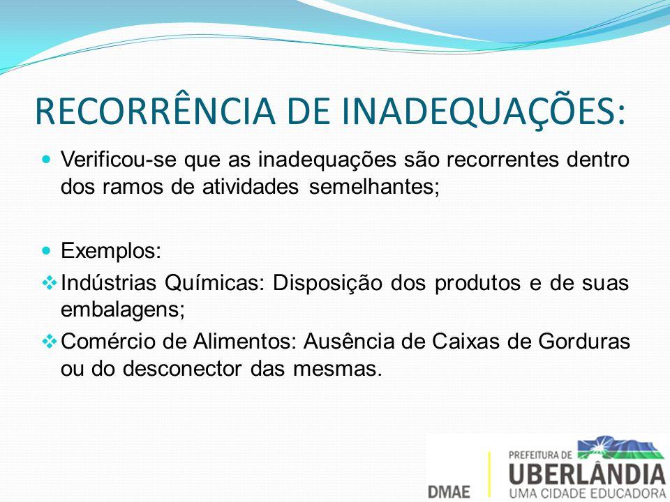 RECORRÊNCIA DE INADEQUAÇÕES: