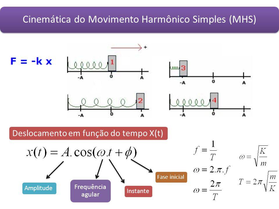Cinemática do Movimento Harmônico Simples (MHS)