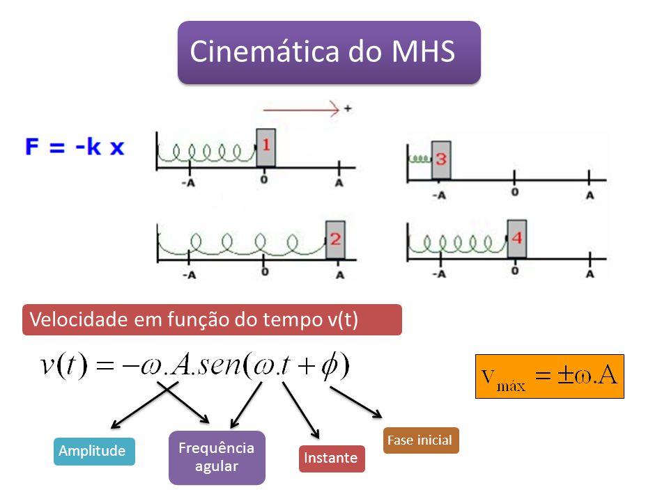 Cinemática do MHS Velocidade em função do tempo v(t) Frequência agular