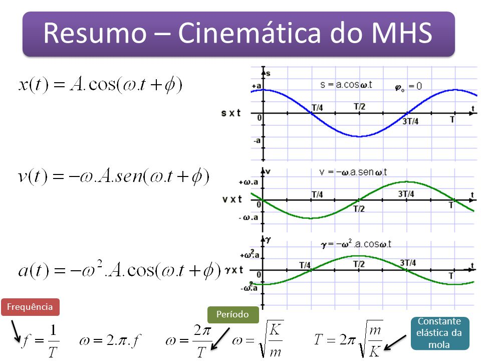 Resumo – Cinemática do MHS